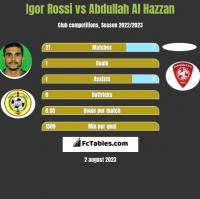Igor Rossi vs Abdullah Al Hazzan h2h player stats