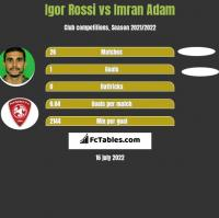 Igor Rossi vs Imran Adam h2h player stats