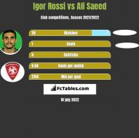 Igor Rossi vs Ali Saeed h2h player stats
