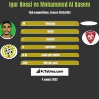 Igor Rossi vs Mohammed Al Qasem h2h player stats