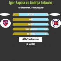 Igor Sapala vs Andrija Lukovic h2h player stats