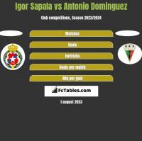 Igor Sapala vs Antonio Dominguez h2h player stats