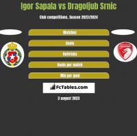 Igor Sapala vs Dragoljub Srnic h2h player stats