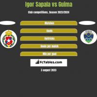 Igor Sapala vs Guima h2h player stats