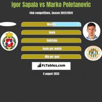 Igor Sapala vs Marko Poletanovic h2h player stats