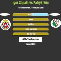 Igor Sapala vs Patryk Kun h2h player stats