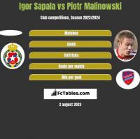 Igor Sapala vs Piotr Malinowski h2h player stats