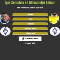 Igor Semshov vs Aleksandru Gatcan h2h player stats