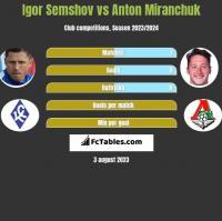 Igor Semshov vs Anton Miranchuk h2h player stats