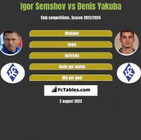 Igor Semshov vs Denis Yakuba h2h player stats