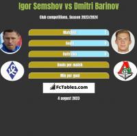 Igor Semshov vs Dmitri Barinov h2h player stats