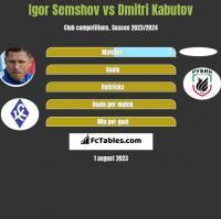 Igor Semshov vs Dmitri Kabutov h2h player stats
