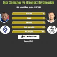 Igor Semshov vs Grzegorz Krychowiak h2h player stats