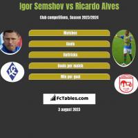 Igor Semshov vs Ricardo Alves h2h player stats