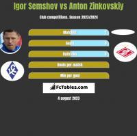 Igor Semshov vs Anton Zinkovskiy h2h player stats