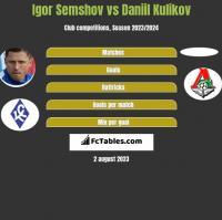Igor Semshov vs Daniil Kulikov h2h player stats