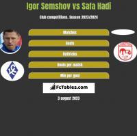 Igor Semshov vs Safa Hadi h2h player stats