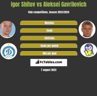 Igor Shitov vs Aleksei Gavrilovich h2h player stats