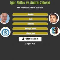 Igor Shitov vs Andrei Zaleski h2h player stats