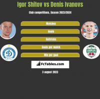 Igor Shitov vs Denis Ivanovs h2h player stats