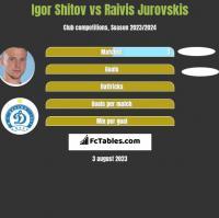 Igor Shitov vs Raivis Jurovskis h2h player stats