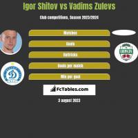 Igor Shitov vs Vadims Zulevs h2h player stats