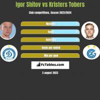 Igor Shitov vs Kristers Tobers h2h player stats