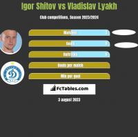 Igor Shitov vs Vladislav Lyakh h2h player stats