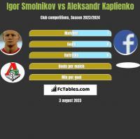 Igor Smolnikow vs Aleksandr Kaplienko h2h player stats