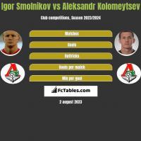 Igor Smolnikov vs Aleksandr Kolomeytsev h2h player stats
