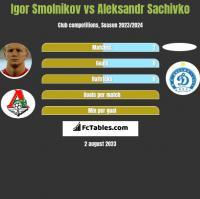 Igor Smolnikov vs Aleksandr Sachivko h2h player stats