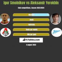 Igor Smolnikov vs Aleksandr Yerokhin h2h player stats