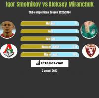 Igor Smolnikov vs Aleksey Miranchuk h2h player stats