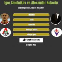 Igor Smolnikov vs Alexander Kokorin h2h player stats
