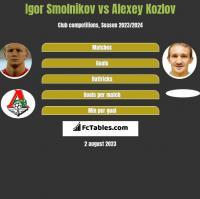 Igor Smolnikov vs Alexey Kozlov h2h player stats