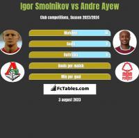 Igor Smolnikov vs Andre Ayew h2h player stats
