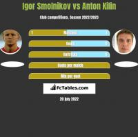 Igor Smolnikow vs Anton Kilin h2h player stats