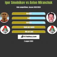 Igor Smolnikov vs Anton Miranchuk h2h player stats