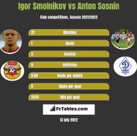 Igor Smolnikov vs Anton Sosnin h2h player stats