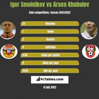 Igor Smolnikov vs Arsen Khubulov h2h player stats