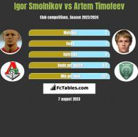 Igor Smolnikow vs Artem Timofeev h2h player stats