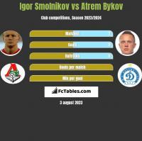 Igor Smolnikov vs Atrem Bykov h2h player stats
