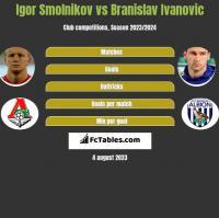 Igor Smolnikov vs Branislav Ivanovic h2h player stats