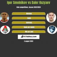 Igor Smolnikov vs Daler Kuzyaev h2h player stats