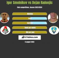 Igor Smolnikow vs Dejan Radonjić h2h player stats