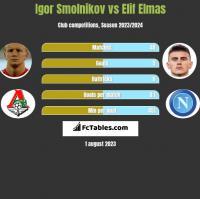 Igor Smolnikov vs Elif Elmas h2h player stats