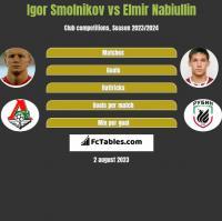 Igor Smolnikov vs Elmir Nabiullin h2h player stats