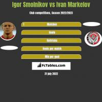 Igor Smolnikow vs Ivan Markelov h2h player stats