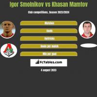 Igor Smolnikow vs Khasan Mamtov h2h player stats