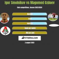 Igor Smolnikow vs Magomied Ozdojew h2h player stats